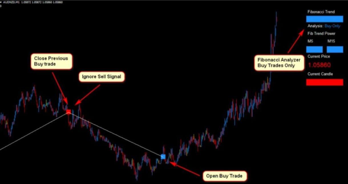 Profitable Fibonacci Scalper Forex Trading Strategy4