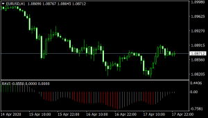 Ravi mt4 Indicator