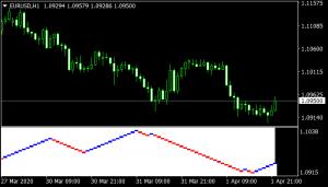 Renko Charts Indicator