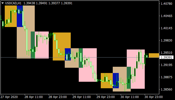 Session FX Indicator mt4