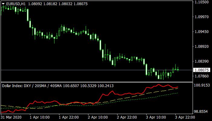 US Dollar Index mt4 Indicator