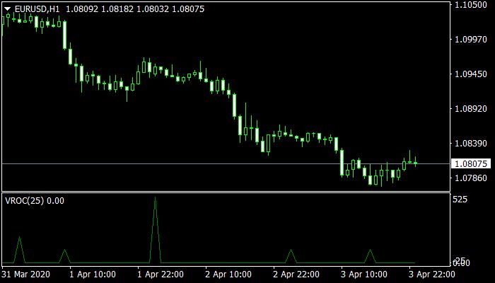 Volume Rate of Change mt4 Indicator