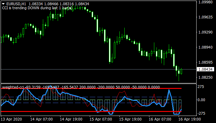 Weighted CCI mt4 indicator