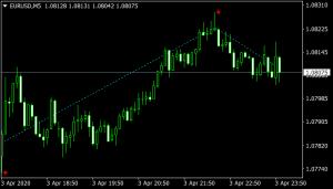 Zig Zag Buy Sell Indicator