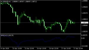 detrended-price-oscillator Indicator