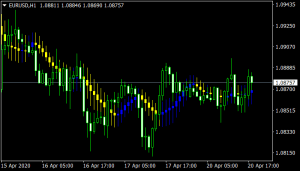 moving-average-candlesticks mt4 indicator