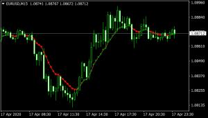 var-moving-average Indicator mt4