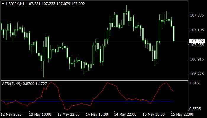 ATR Ratio Mt4 Indicator