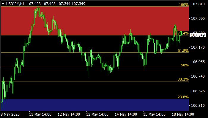 AutoFibo Trading Zones mt4 indicator