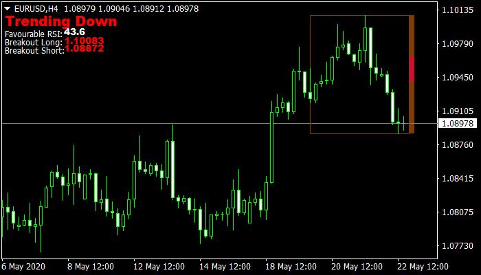 Breakout RSI Mt4 Indicator
