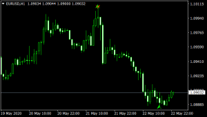 Butterfly Pattern mt4 Indicator