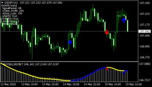 Buy Sell Secret Trading System