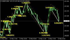 Channel Zigzag Mt4 Indicator