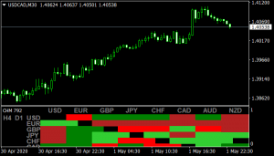 Currency Heat Map indicator mt4