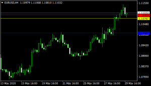 Daily Open-support and resistance Mt4 Indicator