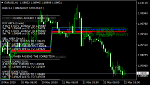 Dolly Breakout Strategy mt4 indicator