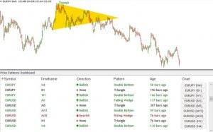Chart Pattern Dashboard Indicator PriceBreakoutPatterns