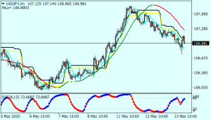 Extreme Scalping Forex Trading System Strategy