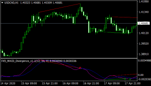 FX5 MACD Divergence mt4 indicator