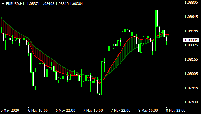 Forex-MA-Ribbon-Filled-Indicator mt4