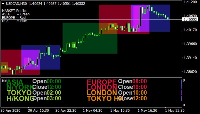 Forex Market Hours Indicator mt4