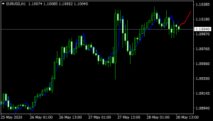 Forex Predictor Mt4 Indicator