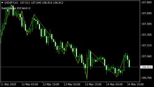 Gann Swings XVI mt4 Indicator