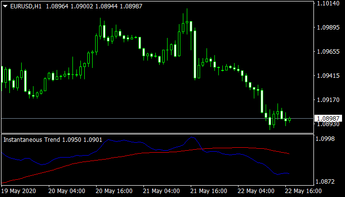 Instantaneous Trend Line mt4 indicator