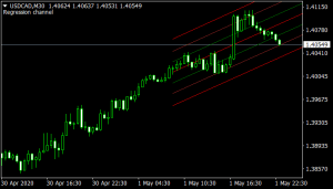 Linear Regression Channel indicator mt4