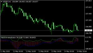 MACD on RSI mt4 Indicator