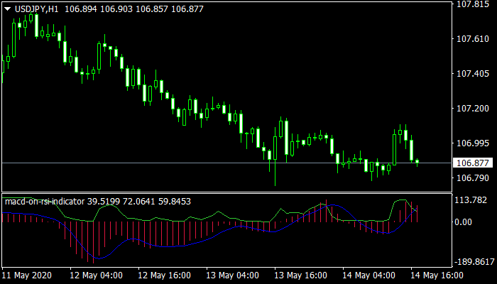 MACD on RSI mt4 Indicator