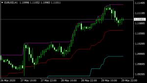 MPC Mt4 Indicator