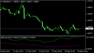 MoR Mt4 Indicator