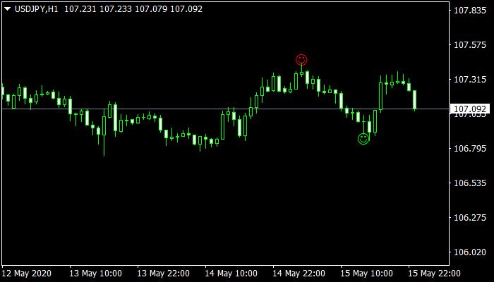 Pinbar Detector mt4 indicator