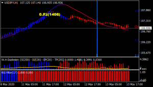 Power Trade Forex Scalping Trading System Strategy