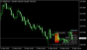 Probability Meter mt4 Indicator