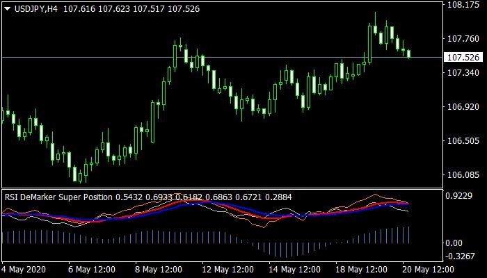 RSI Demarker Super Position mt4 indicator