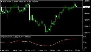 SMI Correct mt4 indicator