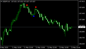 Sixty Second Trades mt4 Indicator