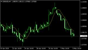 TMA Indicator mt4
