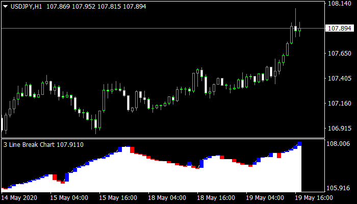 Three Line Break Mt4 Indicator