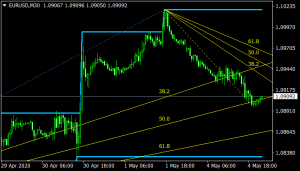 Trade Channel Indicator