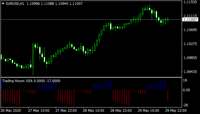Trading Hours Mt4 Indicator