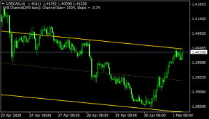 Trend Channel (Shi Channel) mt4 indicator