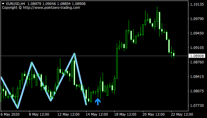 Triple Top & Bottom Patterns mt4 indicator