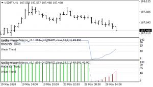 Uni Trend Noise Balance Trading System