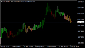 VQ Bars Mt4 Indicator