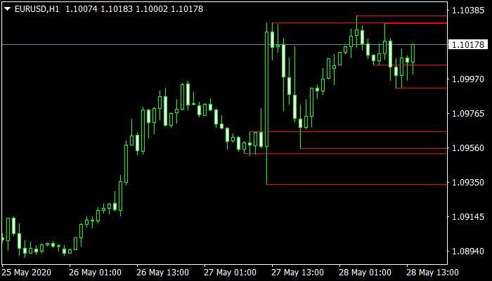 ZZ SR TL Mt4 Indicator
