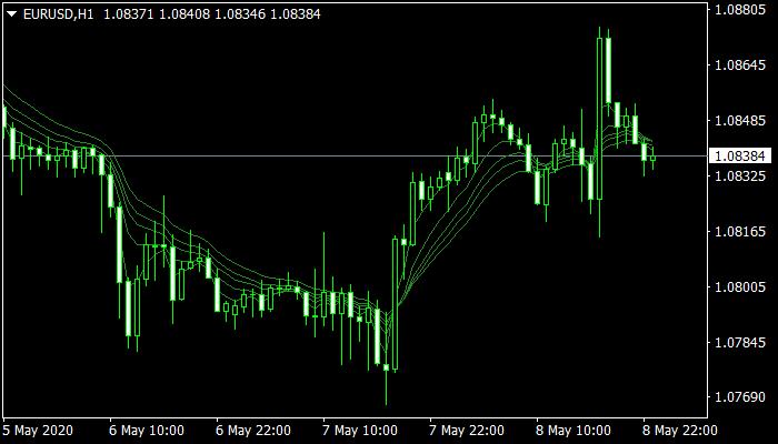 guppy-mulitple-moving-average-short mt4 indicator