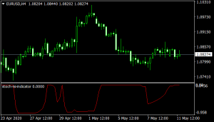 stoch-rsi-indicator mt4